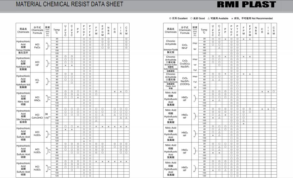 MATERIAL CHEMICAL RESIST DATA SHEET 37
