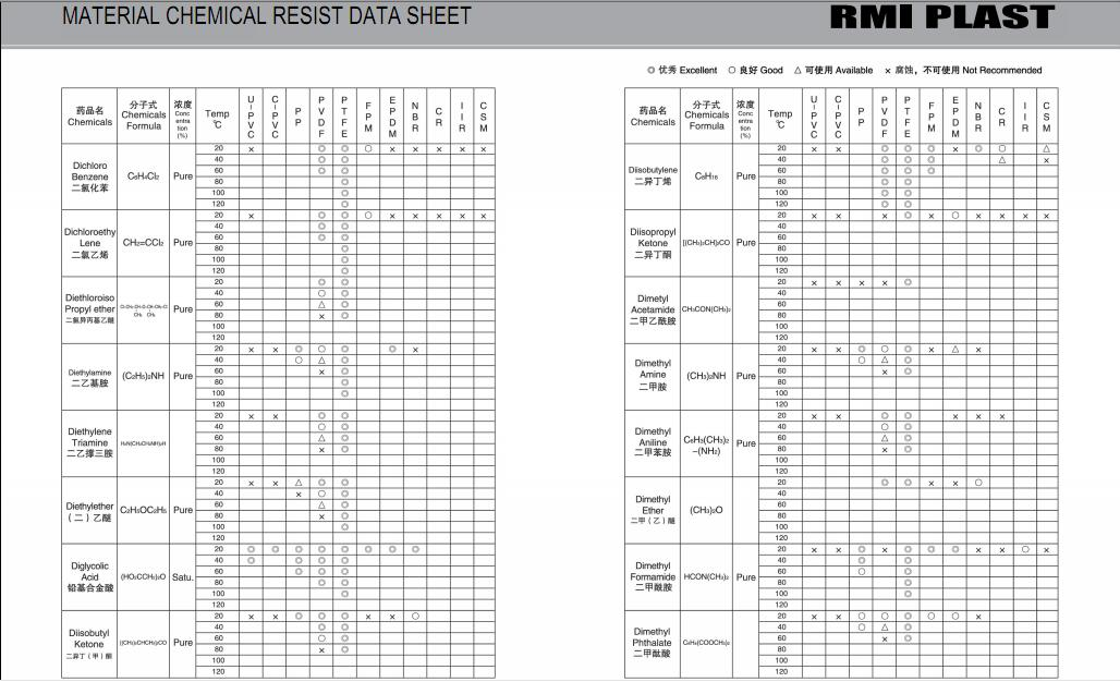 MATERIAL CHEMICAL RESIST DATA SHEET 12