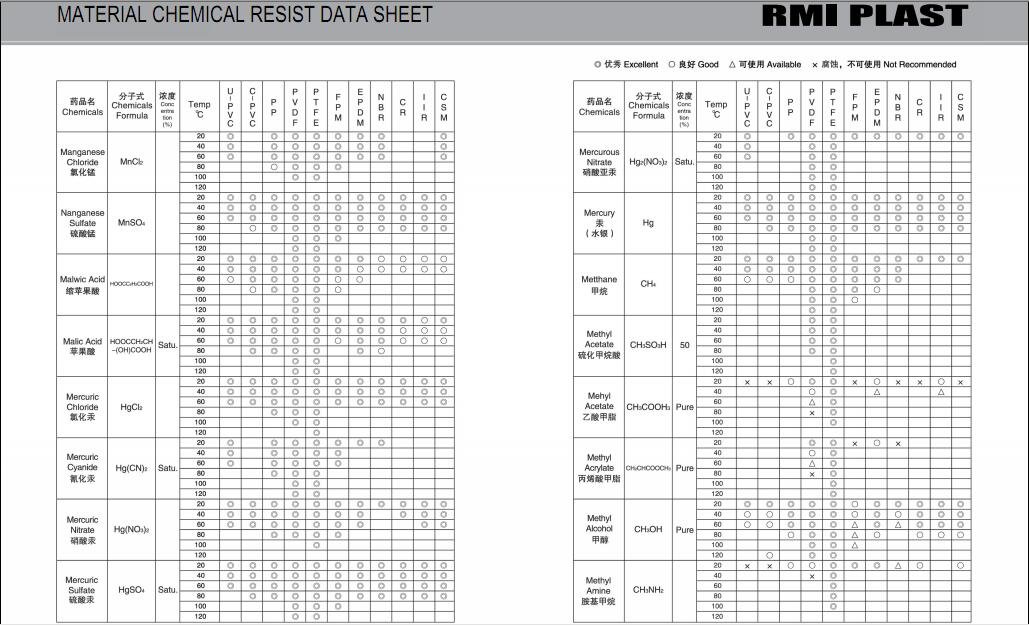 MATERIAL CHEMICAL RESIST DATA SHEET 21