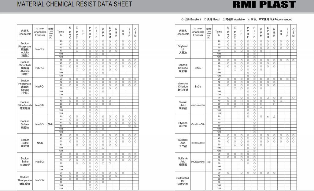 MATERIAL CHEMICAL RESIST DATA SHEET 32