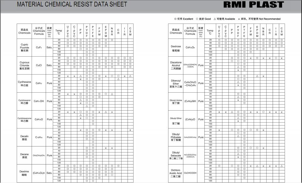 MATERIAL CHEMICAL RESIST DATA SHEET 11