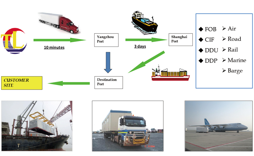 transportation of Prefab Equipment Containerized Integration