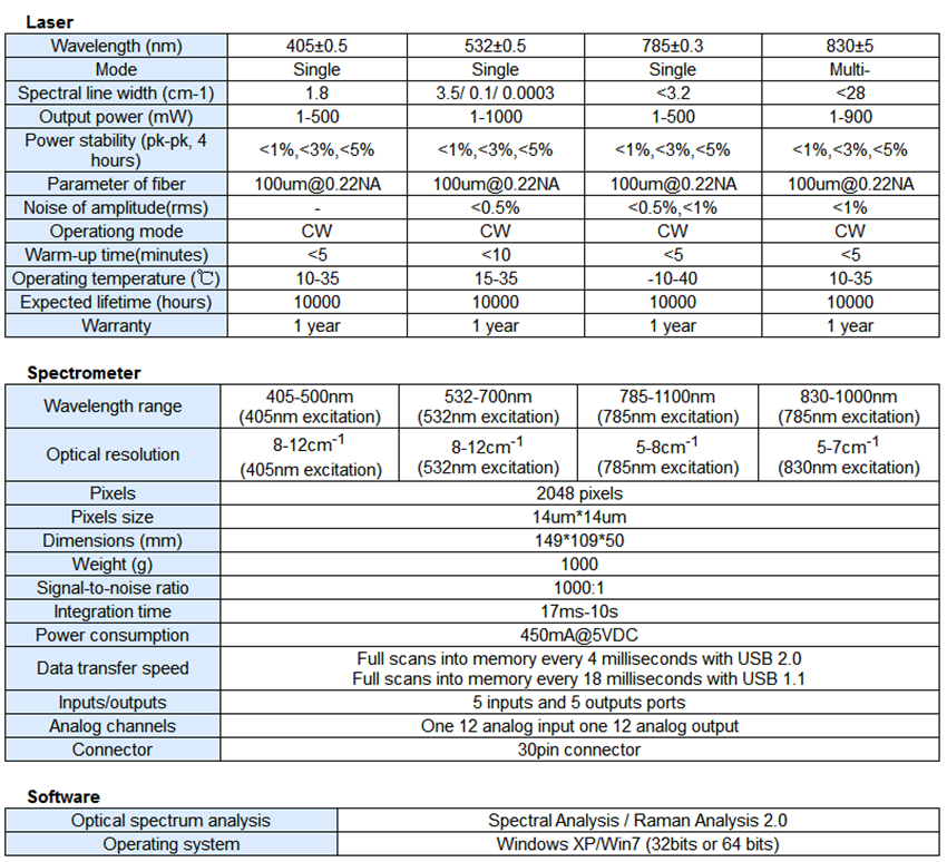 specifications of raman desktop spectrometer