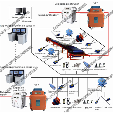 Control System for Belt Conveyor