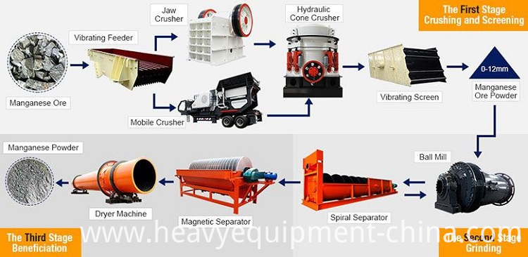 Coal Dryer Equipment