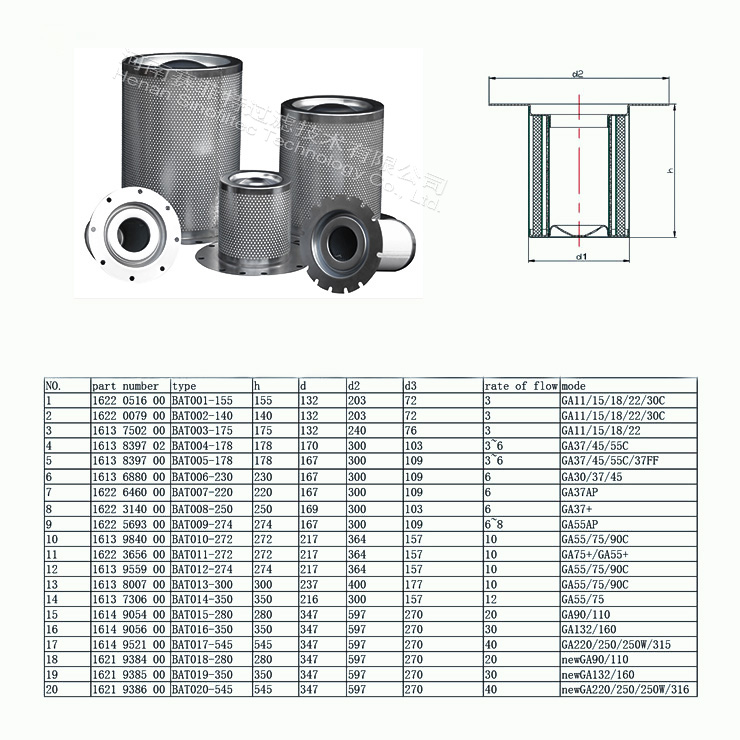 Atlas copco Air Oil Separator Element