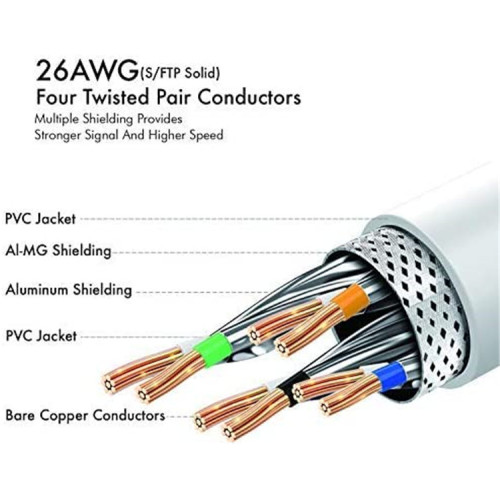 High Speed 40Gbps Cat8 LAN Network Cable