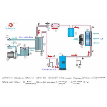 air cooled chiller compressor types