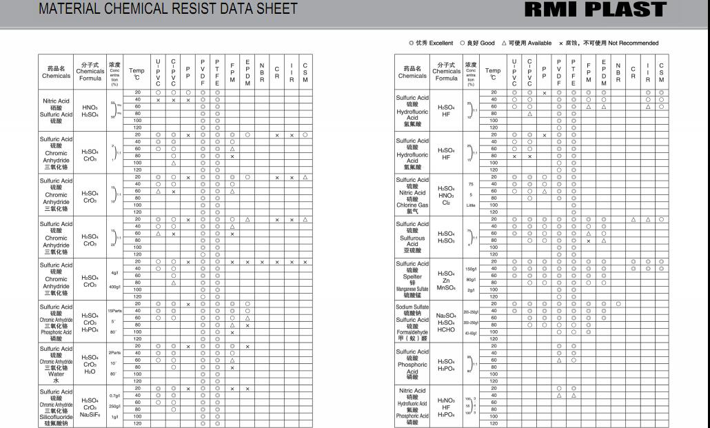 MATERIAL CHEMICAL RESIST DATA SHEET 38