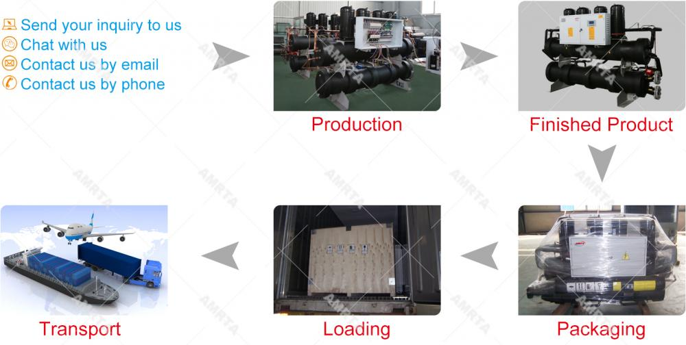 Ordering Process of Industrial Water Cooled Chiller