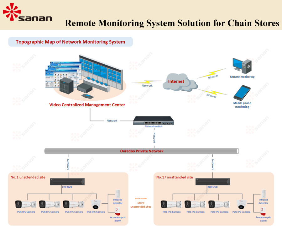 Remote Monitoring System Solution for Chain Stores