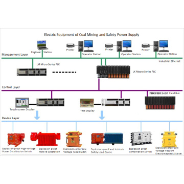 Intrinsically Safe Programmable Controller for Mining