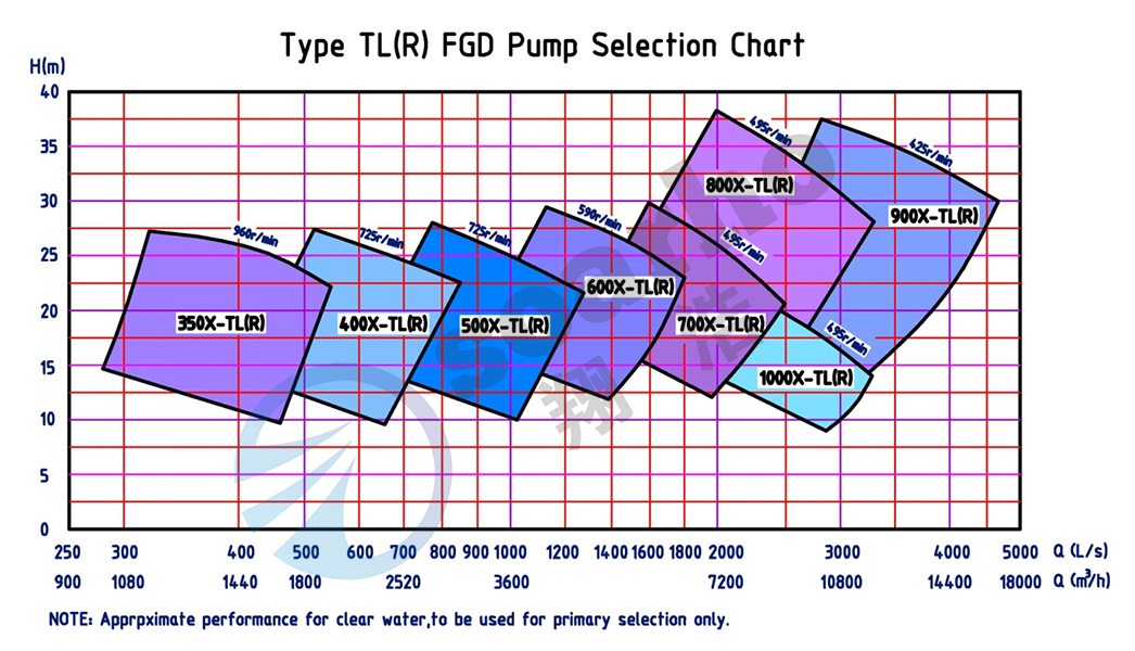 Desulfrizing Slurry-cirling Pumps selection chart