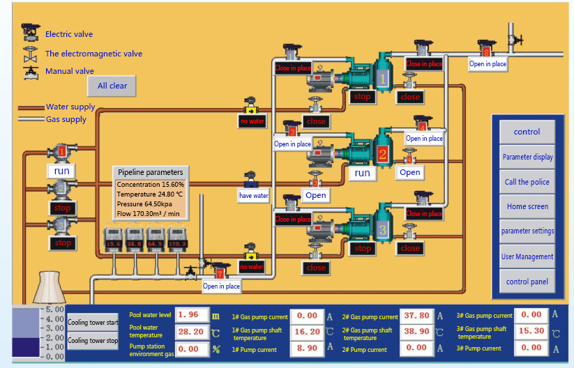 Remote Control System of Mine Gas Pumping Station