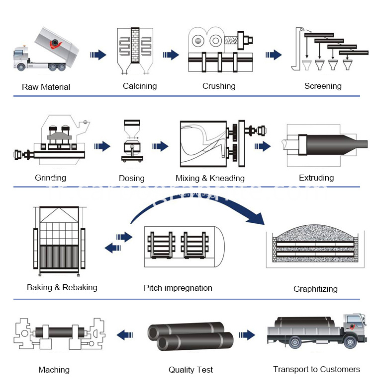 Processing Of Grpahite Electrode