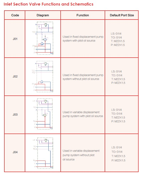 Inlet Section Valve Function and Schematics