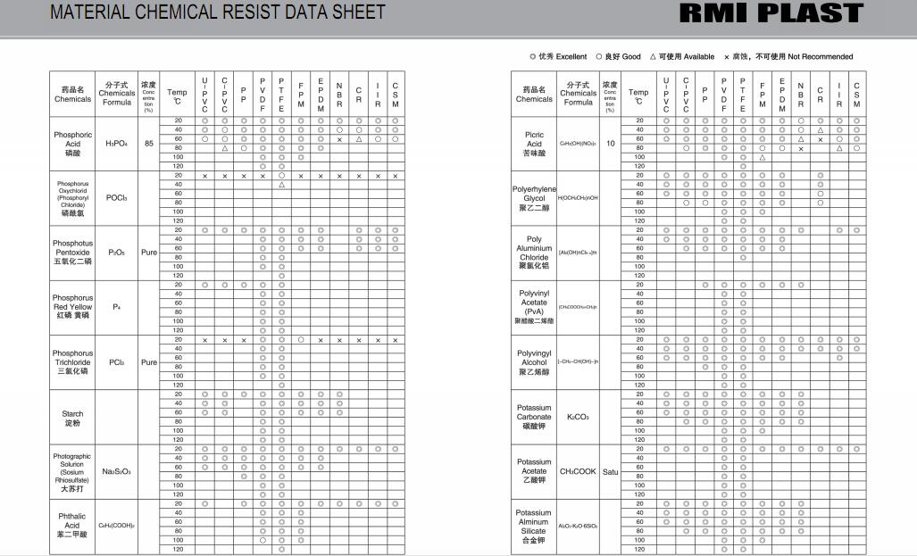 MATERIAL CHEMICAL RESIST DATA SHEET 26