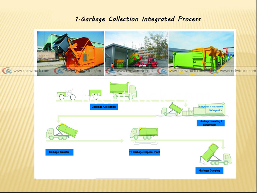 1garbage collection integrated process