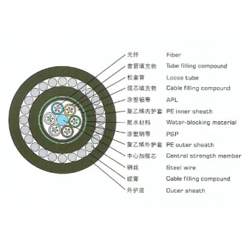 Armored Self-supporting Optical Fiber Cable