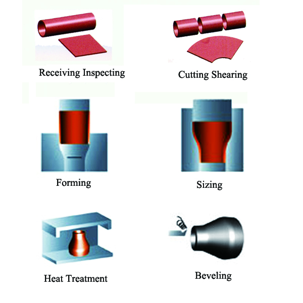 Pipe Reducer Production Process