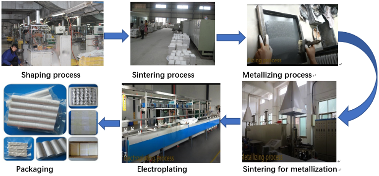 Manufacturing Process for Metallized Ceramics