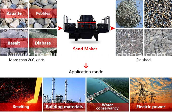 Sand Manufacturing Machine