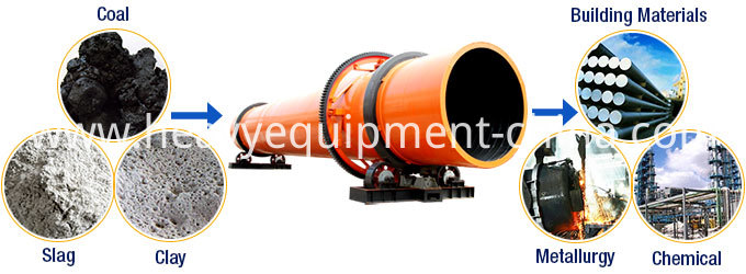 Vinasse rotary drum dryer