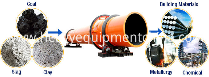 Sand Dryer Machine For Sale