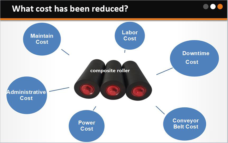 Cost reduced by composite roller