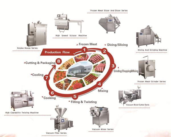 Industrial sausage production line