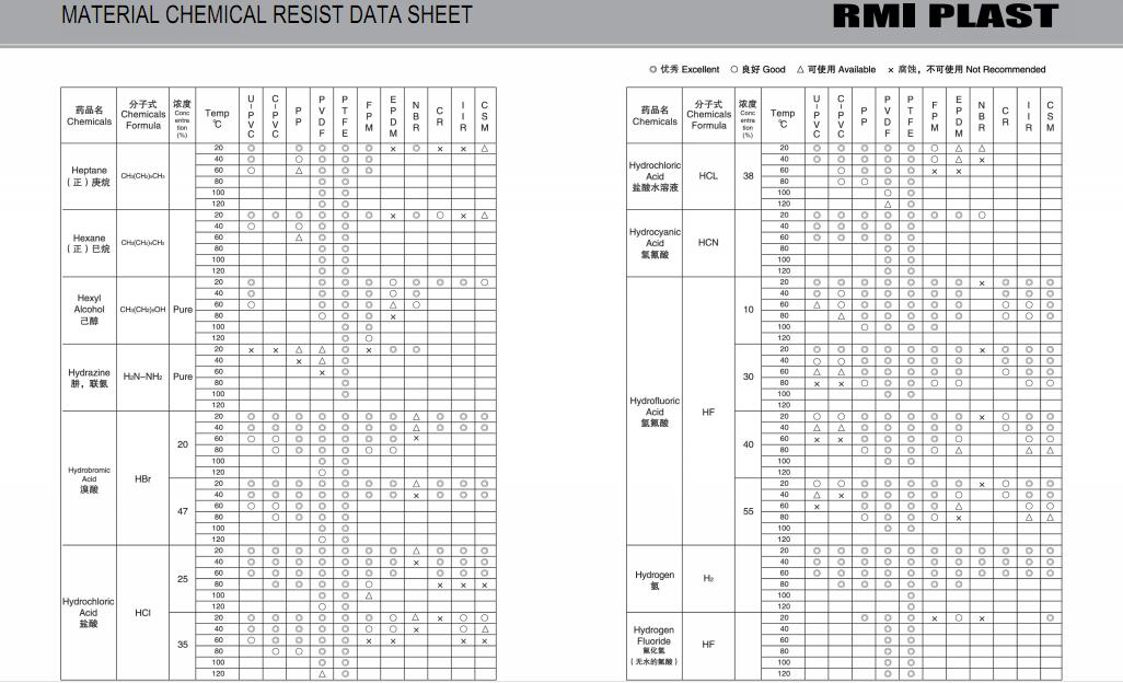 MATERIAL CHEMICAL RESIST DATA SHEET 17