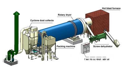 Fertilizer Dryer Machine