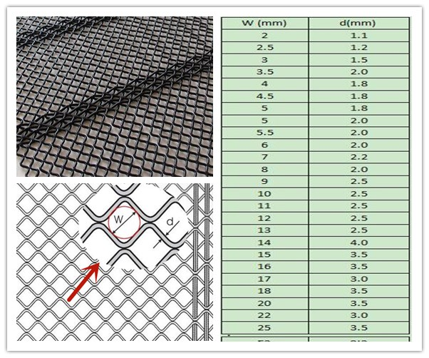 W Type Self Cleaning Screen Mesh