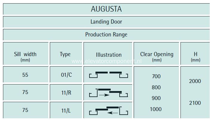 Modernization Kits for Wittur/Selcom Augusta Landing Doors