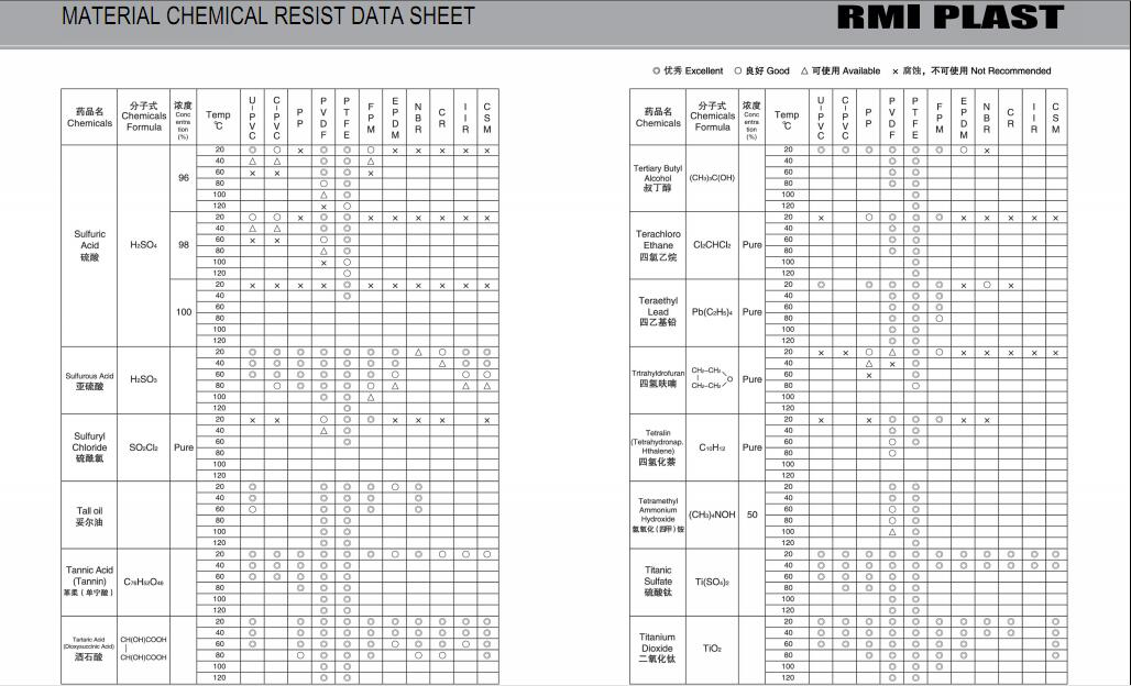 MATERIAL CHEMICAL RESIST DATA SHEET 34
