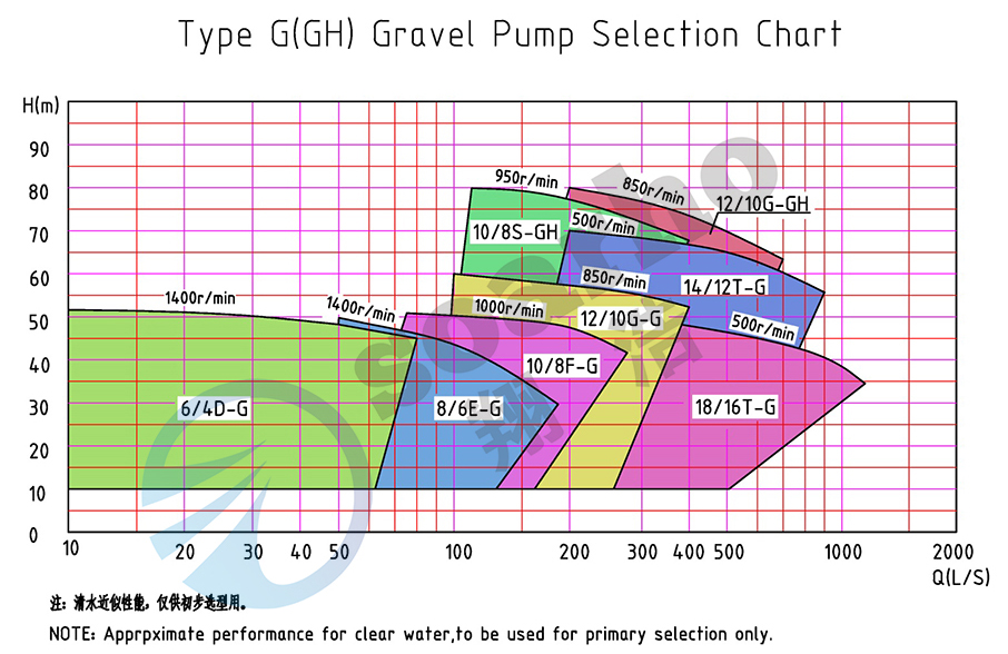 G GH Series Gravel Pump