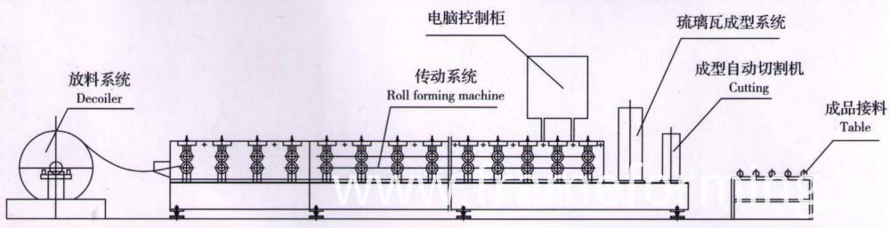 Corrugated Roll Forming Machine For Sale