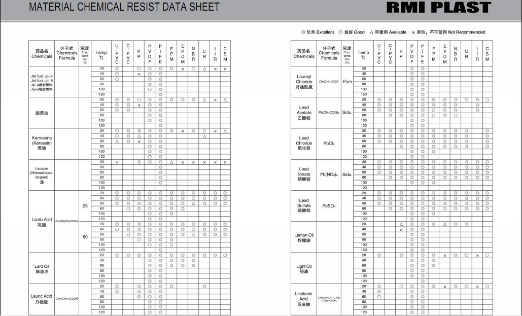 MATERIAL CHEMICAL RESIST DATA SHEET 19