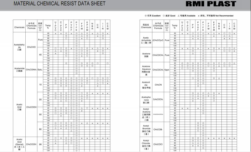 MATERIAL CHEMICAL RESIST DATA SHEET 04
