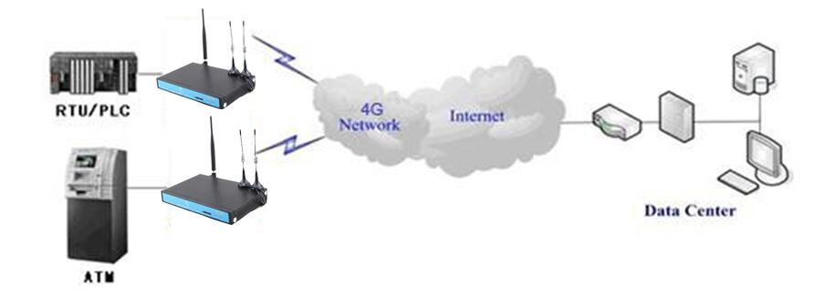 YF360 Series M2M industrial 3G wifi vpn router with external antenna