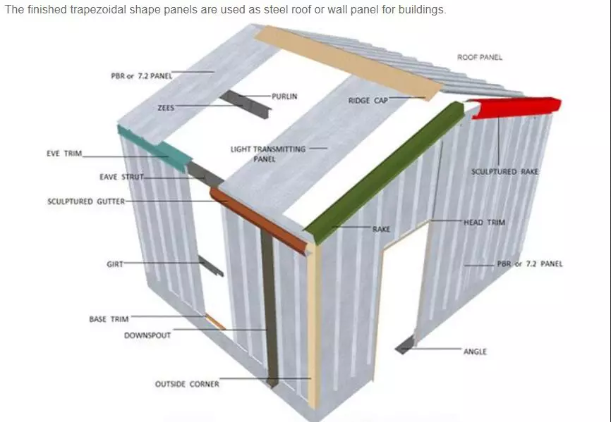 roofing profile usage