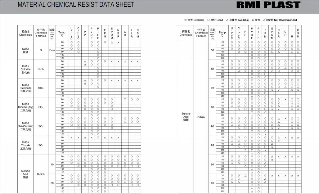MATERIAL CHEMICAL RESIST DATA SHEET 33