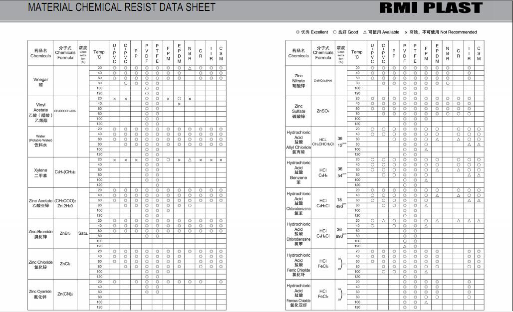 MATERIAL CHEMICAL RESIST DATA SHEET 36