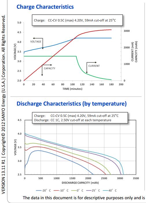 panasonic NCR18650A 3070mah discharge