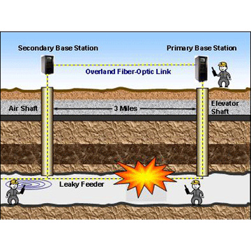 Coal Leaky Communication System