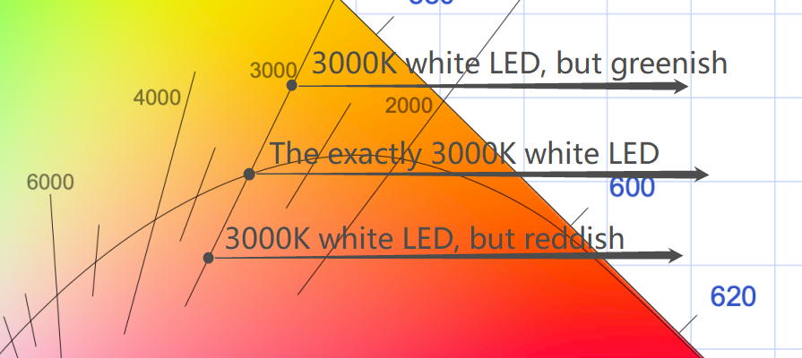 3000K white LED SMD LED or through-hole LED DIP LED