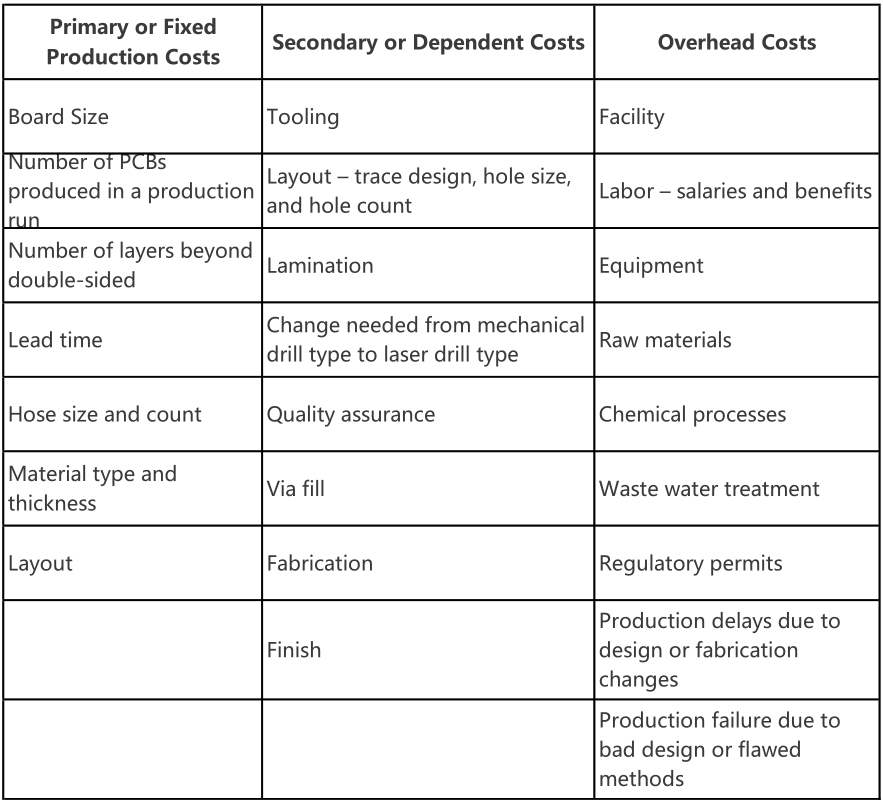 Factors determining single sided PCB costs and prices