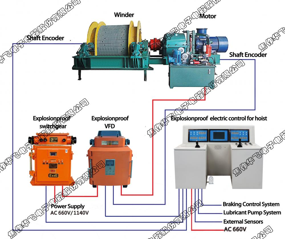 Explosion Proof Electric Control For Hoist