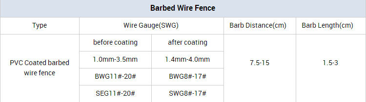 barbed wire (22)