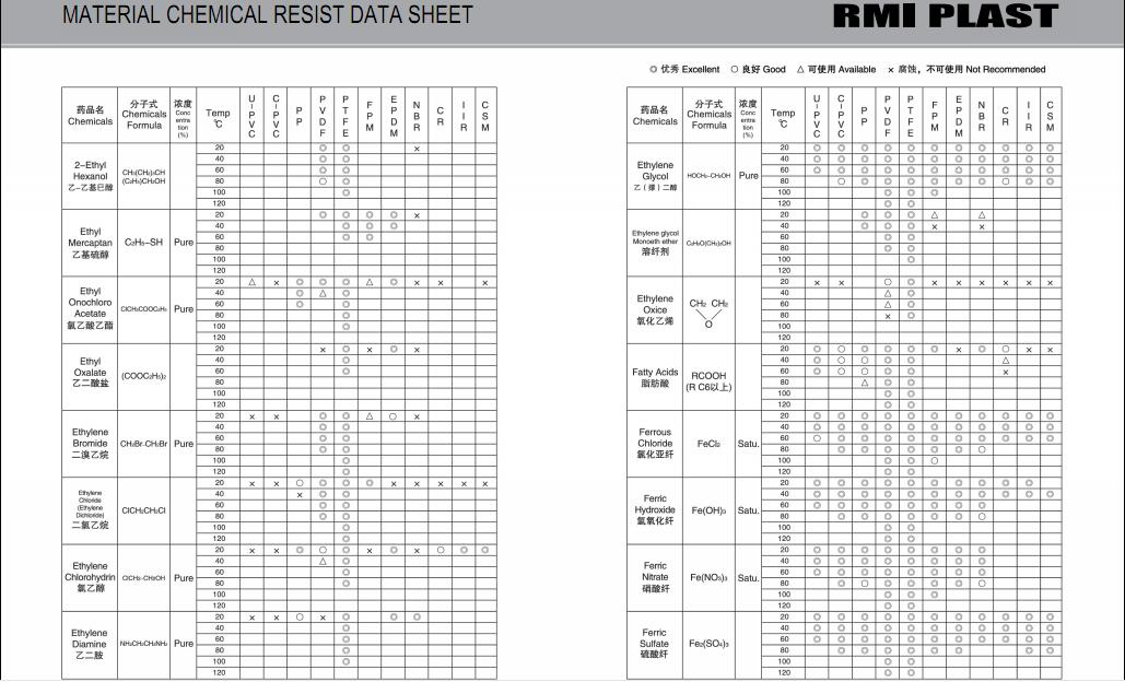 MATERIAL CHEMICAL RESIST DATA SHEET 14